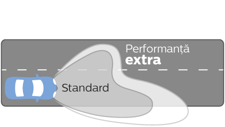 Ultinon Essential LED performanță distribuția luminoasă